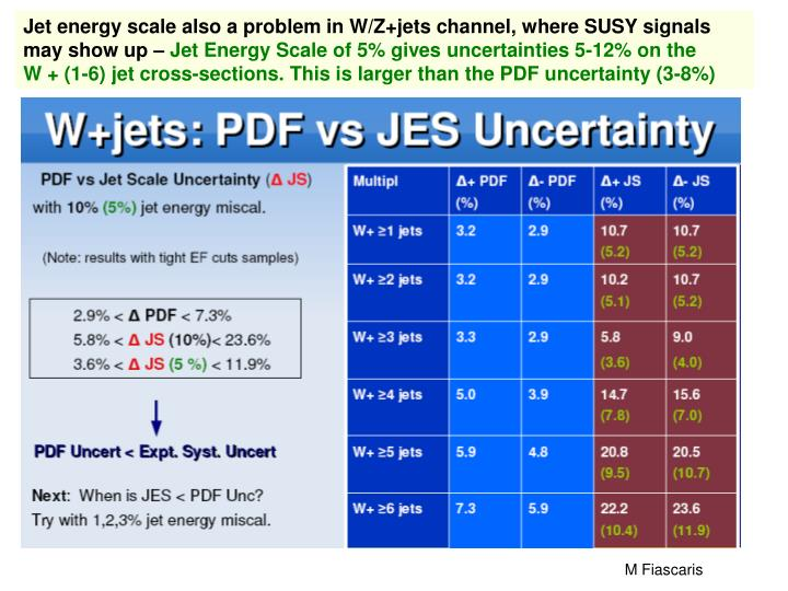 Jet energy scale also a problem in W/Z+jets channel, where SUSY signals may show up –