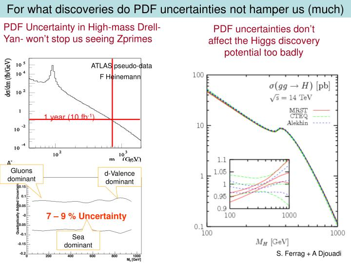 For what discoveries do PDF uncertainties not hamper us (much)