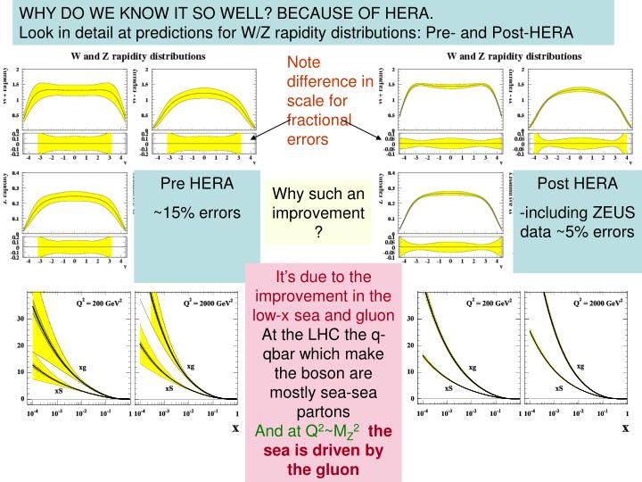 WHY DO WE KNOW IT SO WELL? BECAUSE OF HERA.                                 Look in detail at predictions for W/Z rapidity distributions: Pre- and Post-HERA