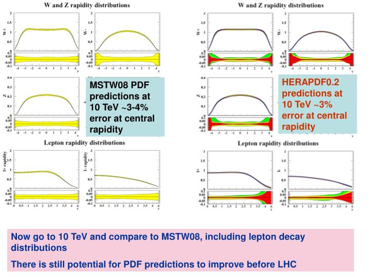 HERAPDF0.2 predictions at 10 TeV ~3% error at central rapidity