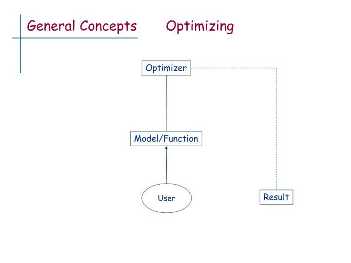 General concepts optimizing