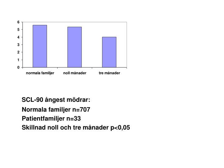 SCL-90 ångest mödrar: