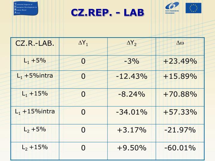 CZ.REP. - LAB