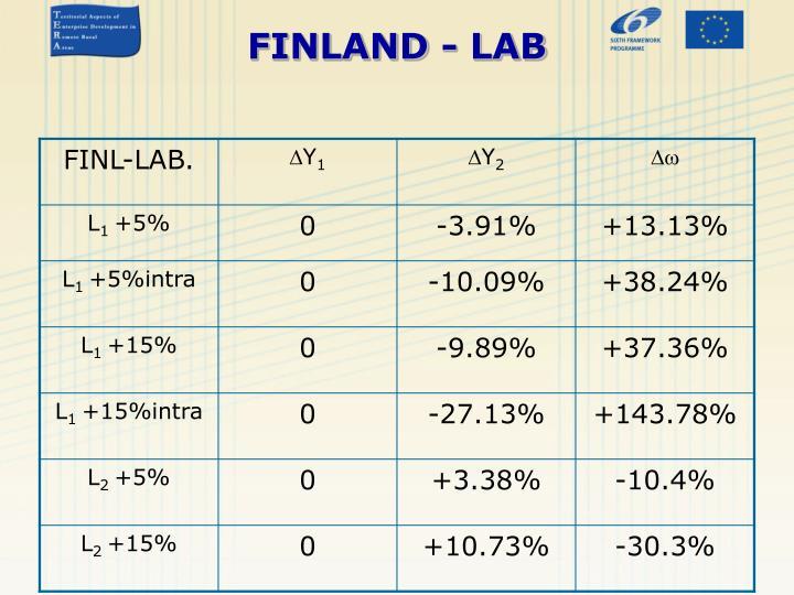 FINLAND - LAB