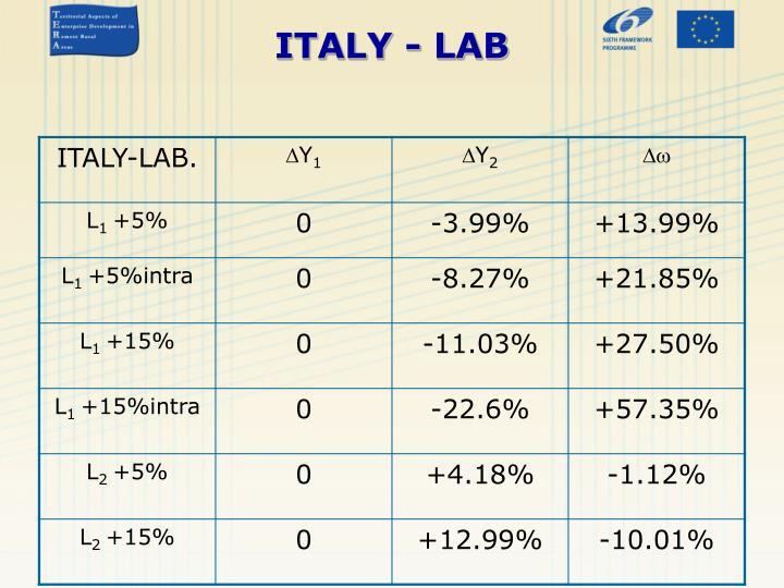 ITALY - LAB