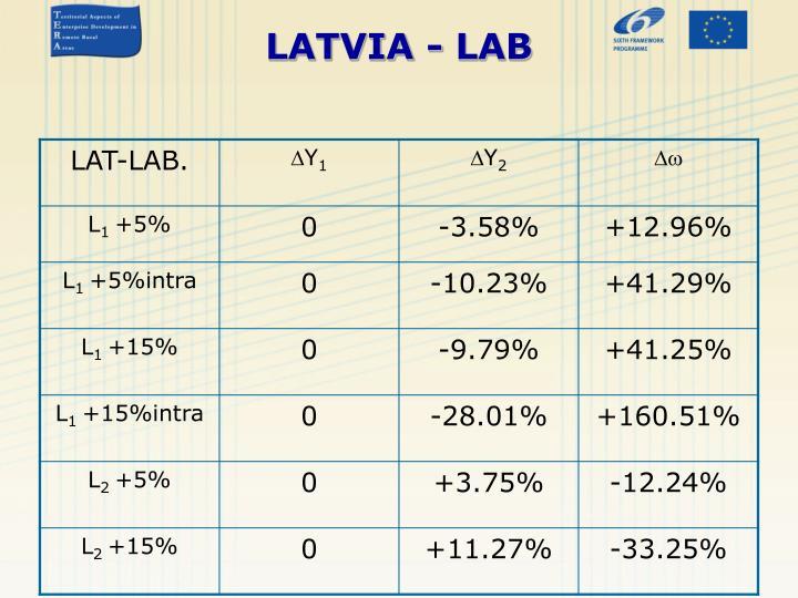 LATVIA - LAB