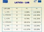 latvia lab