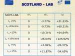 scotland lab
