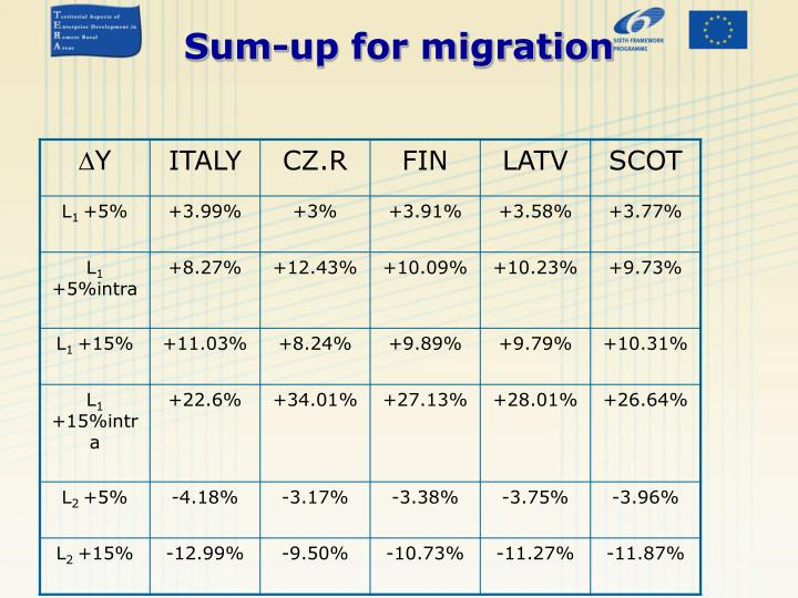Sum-up for migration