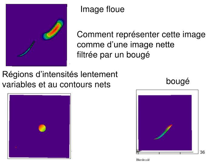 Image floue
