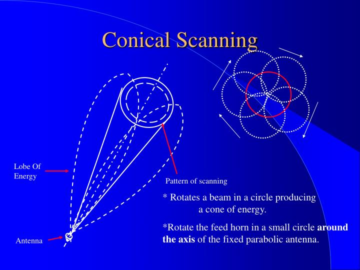 Conical Scanning