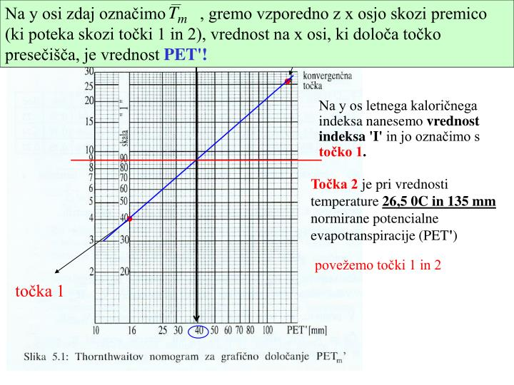 Na y osi zdaj označimo        , gremo vzporedno z x osjo skozi premico (ki poteka skozi točki 1 in 2), vrednost na x osi, ki določa točko presečišča, je vrednost