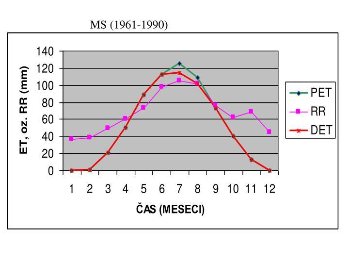 MS (1961-1990)