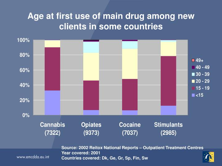 Age at first use of main drug among