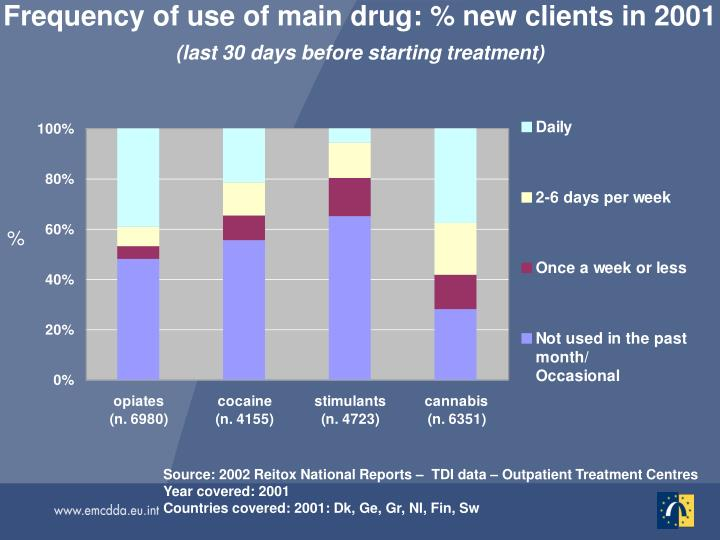 Frequency of use of main drug