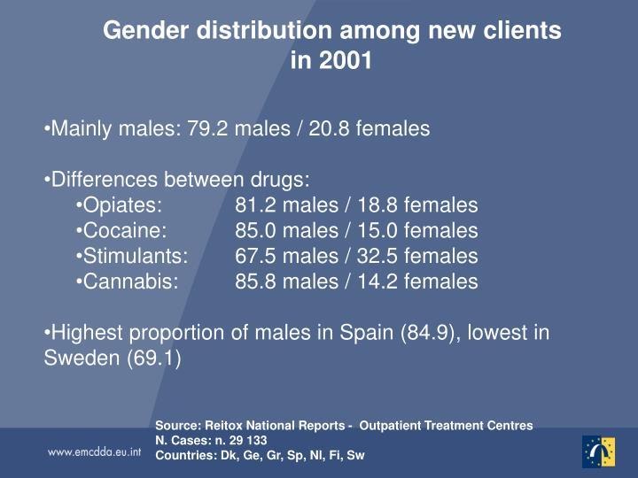 Gender distribution among new