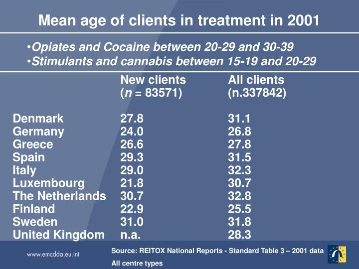Opiates and Cocaine between 20-29 and 30-39