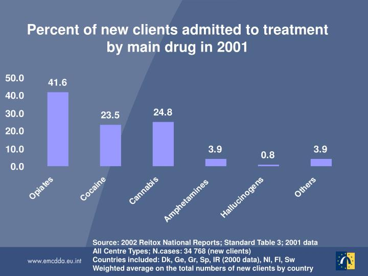 Percent of new clients admitted to treatment