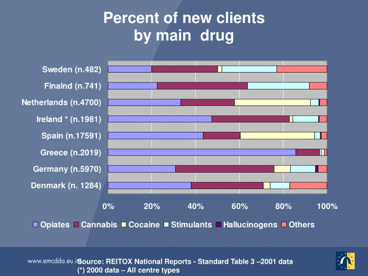 Percent of new