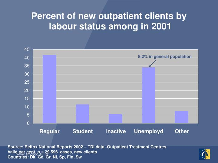 Percent of new outpatient clients by