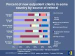 percent of new outpatient clients in some country by source of referral