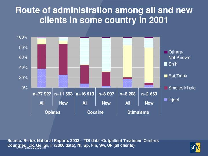 Route of administration among all and new clients in some country in 2001