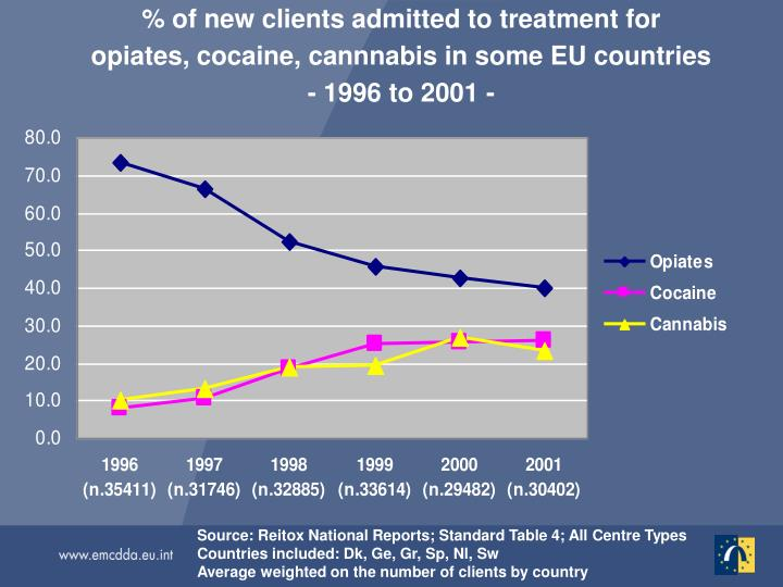 % of new clients admitted to treatment for