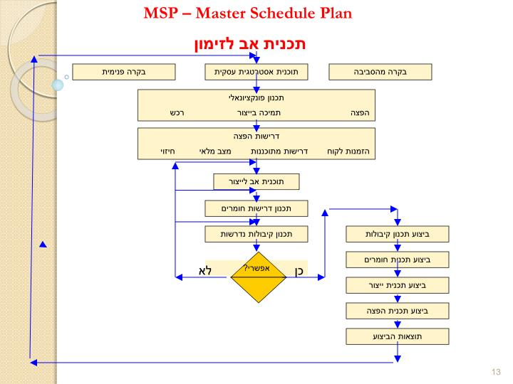 MSP – Master Schedule Plan