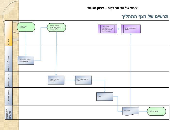 תרשים של רצף התהליך