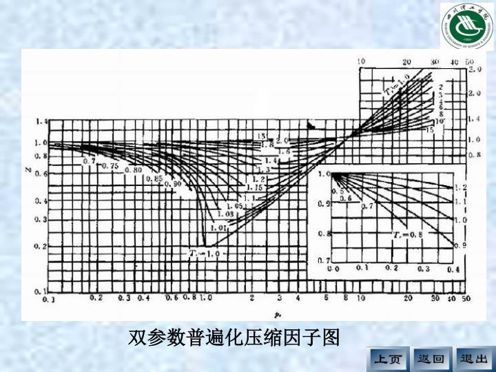双参数普遍化压缩因子图