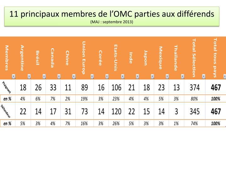 11 principaux membres de l'OMC parties aux différends