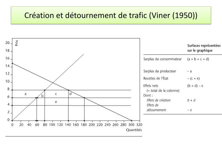 Création et détournement de trafic (Viner (1950))
