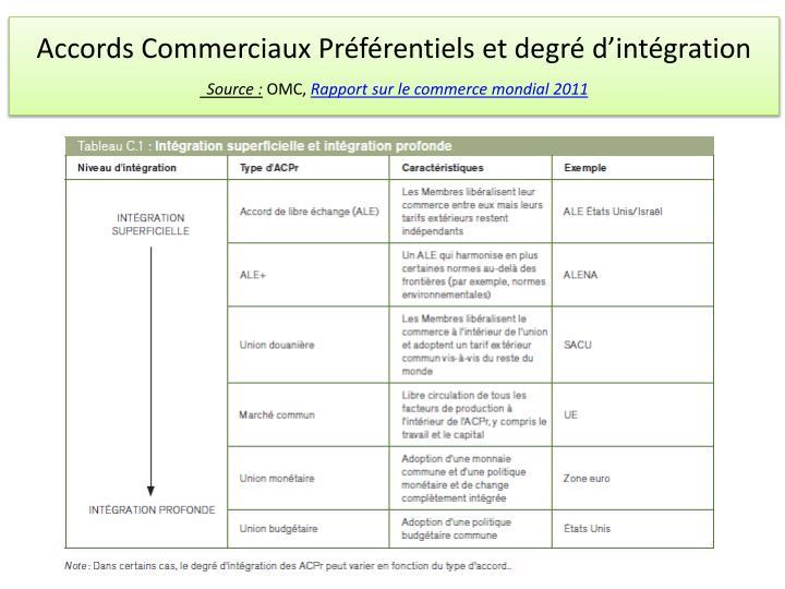 Accords Commerciaux Préférentiels et degré d'intégration