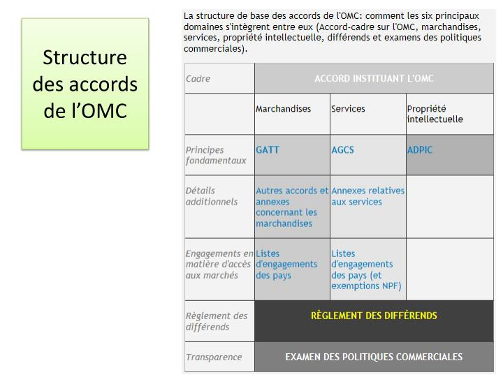 Structure des accords de l omc