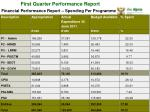 first quarter performance report18