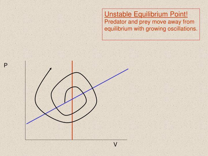 Unstable Equilibrium Point!