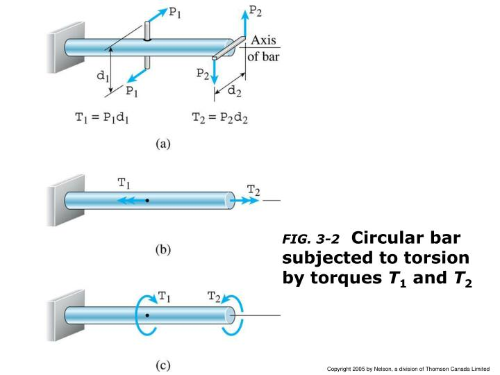 Fig 3 2 circular bar subjected to torsion by torques t 1 and t 2