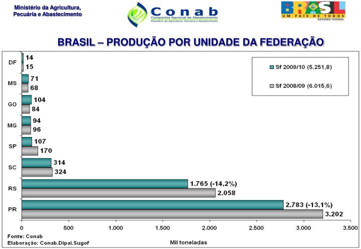BRASIL – PRODUÇÃO POR UNIDADE DA FEDERAÇÃO