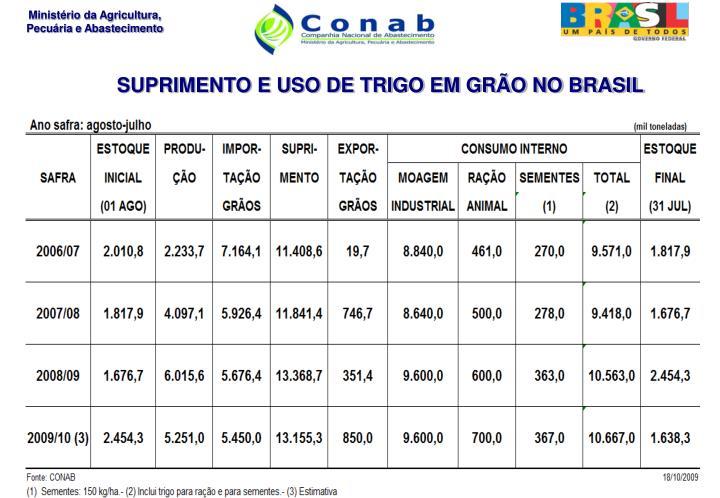 SUPRIMENTO E USO DE TRIGO EM GRÃO NO BRASIL
