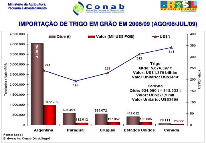 IMPORTAÇÃO DE TRIGO EM GRÃO EM 2008/09 (AGO/08/JUL/09)