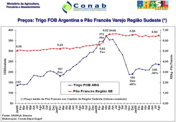 Preços: Trigo FOB Argentina e Pão Francês Varejo Região Sudeste (*)