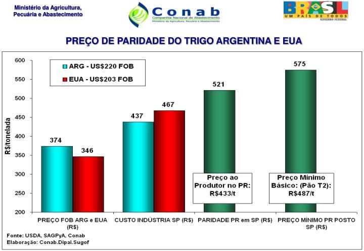 PREÇO DE PARIDADE DO TRIGO ARGENTINA E EUA