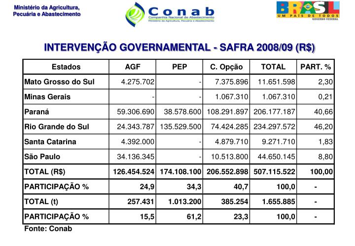 INTERVENÇÃO GOVERNAMENTAL - SAFRA 2008/09 (R$)