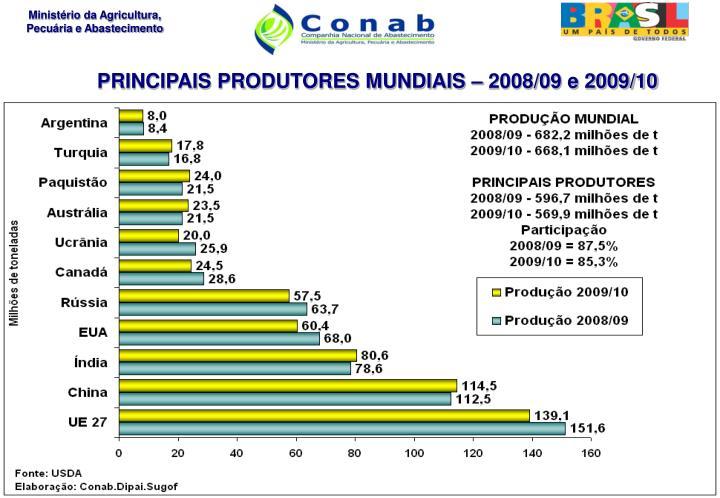 PRINCIPAIS PRODUTORES MUNDIAIS – 2008/09 e 2009/10