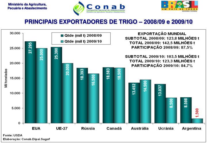 PRINCIPAIS EXPORTADORES DE TRIGO – 2008/09 e 2009/10