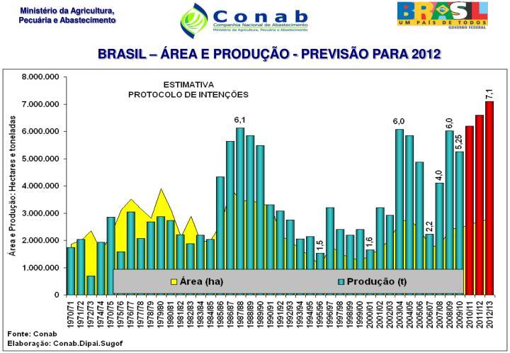 BRASIL – ÁREA E PRODUÇÃO - PREVISÃO PARA 2012