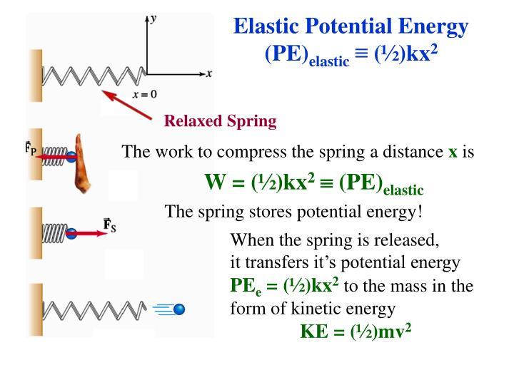 Elastic Potential Energy (PE)