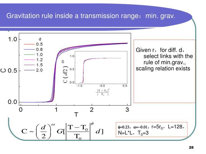 Gravitation rule inside a transmission range