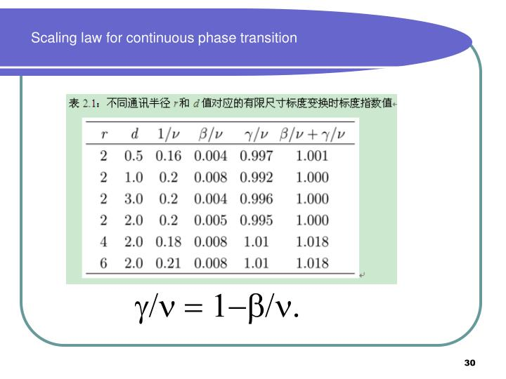 Scaling law for continuous phase transition