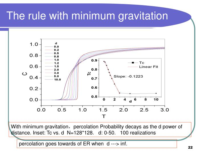 The rule with minimum gravitation
